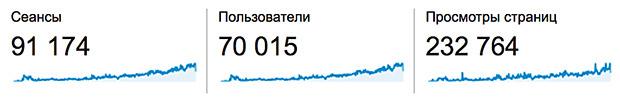 Статистика посещений сайта alexandersakulin.com из Google Analytics